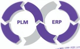 PLM-SAP-Oracle